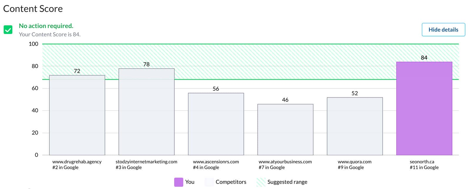 Correlating Search Engine Optimization