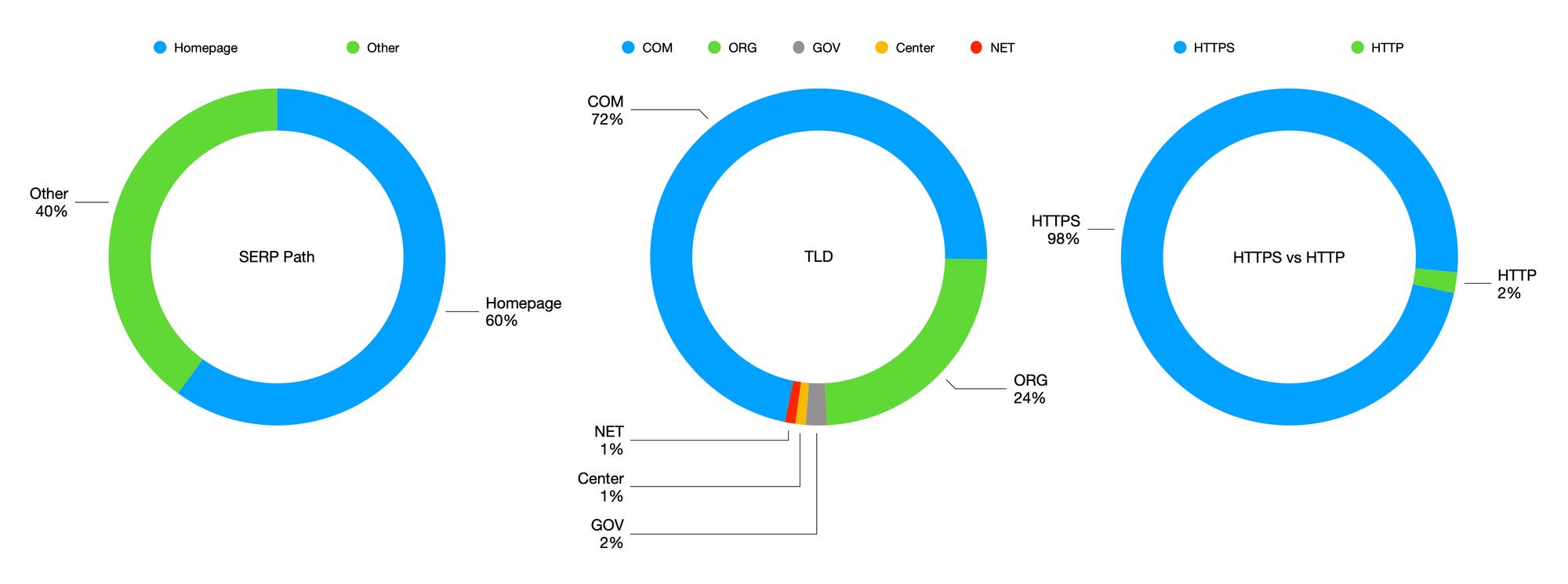 Domain name distribution