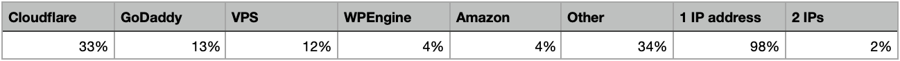hosting percentage
