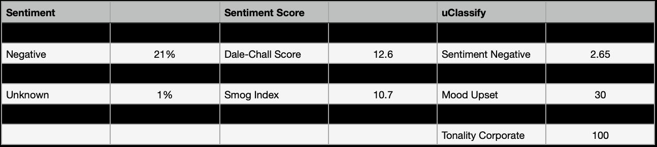 language score breakdown