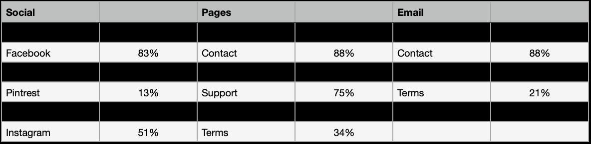 reputation percentage