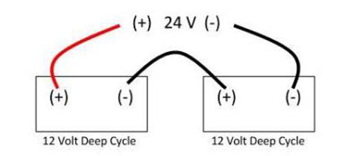 How to Make two 12-Volt Batteries into 24 Volts