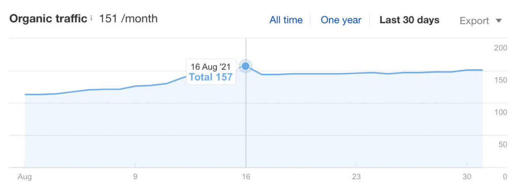 Organic Traffic dip from August 16th Update